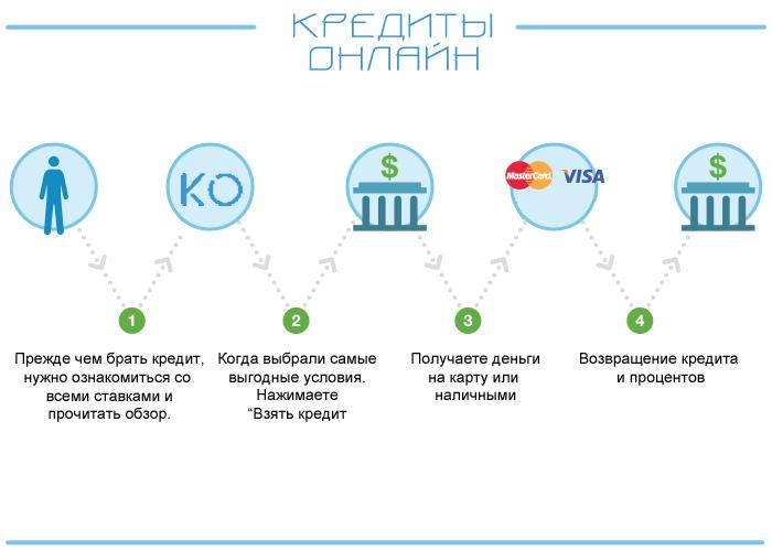 Получение кредита онлайн помогите оформить кредит с плохой кредитной